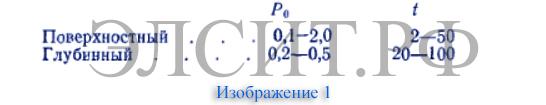 inductionniy nagrev, индукционный нагреватель